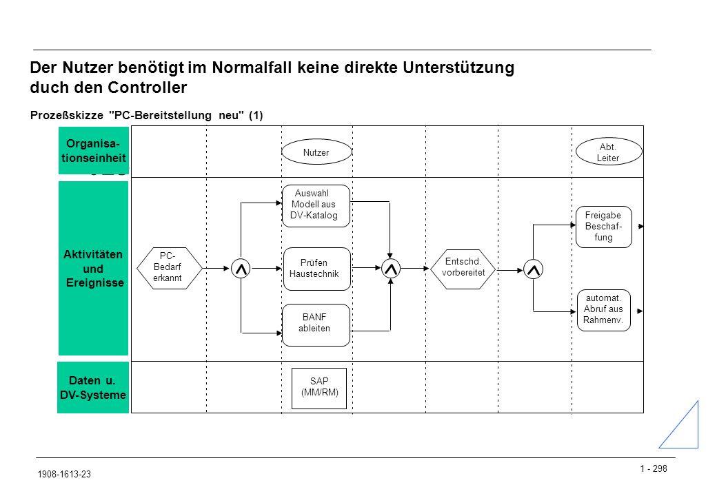1 - 298 1908-1613-23 Der Nutzer benötigt im Normalfall keine direkte Unterstützung duch den Controller 02300850 Auswahl Modell aus DV-Katalog Nutzer Abt.