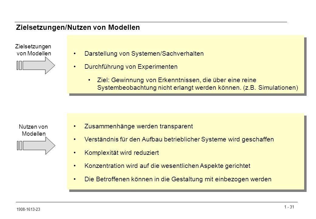 1 - 31 1908-1613-23 Zielsetzungen/Nutzen von Modellen Zusammenhänge werden transparent Verständnis für den Aufbau betrieblicher Systeme wird geschaffen Komplexität wird reduziert Konzentration wird auf die wesentlichen Aspekte gerichtet Die Betroffenen können in die Gestaltung mit einbezogen werden Nutzen von Modellen Darstellung von Systemen/Sachverhalten Durchführung von Experimenten Ziel: Gewinnung von Erkenntnissen, die über eine reine Systembeobachtung nicht erlangt werden können.