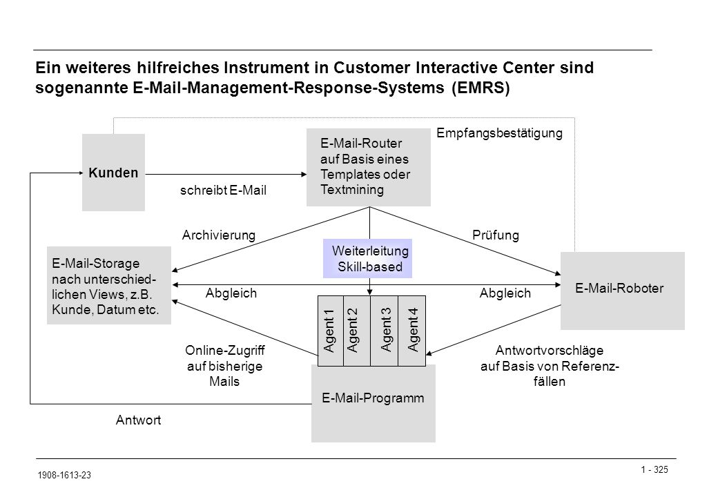 1 - 325 1908-1613-23 Ein weiteres hilfreiches Instrument in Customer Interactive Center sind sogenannte E-Mail-Management-Response-Systems (EMRS) Agent 1 Agent 2 E-Mail-Router auf Basis eines Templates oder Textmining E-Mail-Storage nach unterschied- lichen Views, z.B.