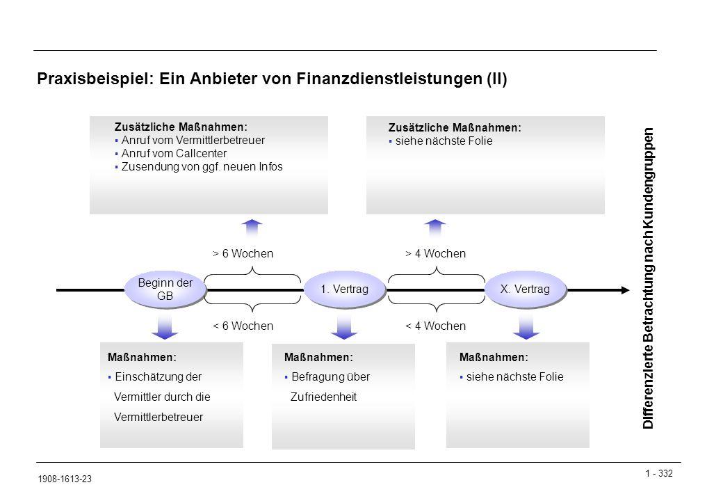 1 - 332 1908-1613-23 Praxisbeispiel: Ein Anbieter von Finanzdienstleistungen (II) Beginn der GB Beginn der GB 1.