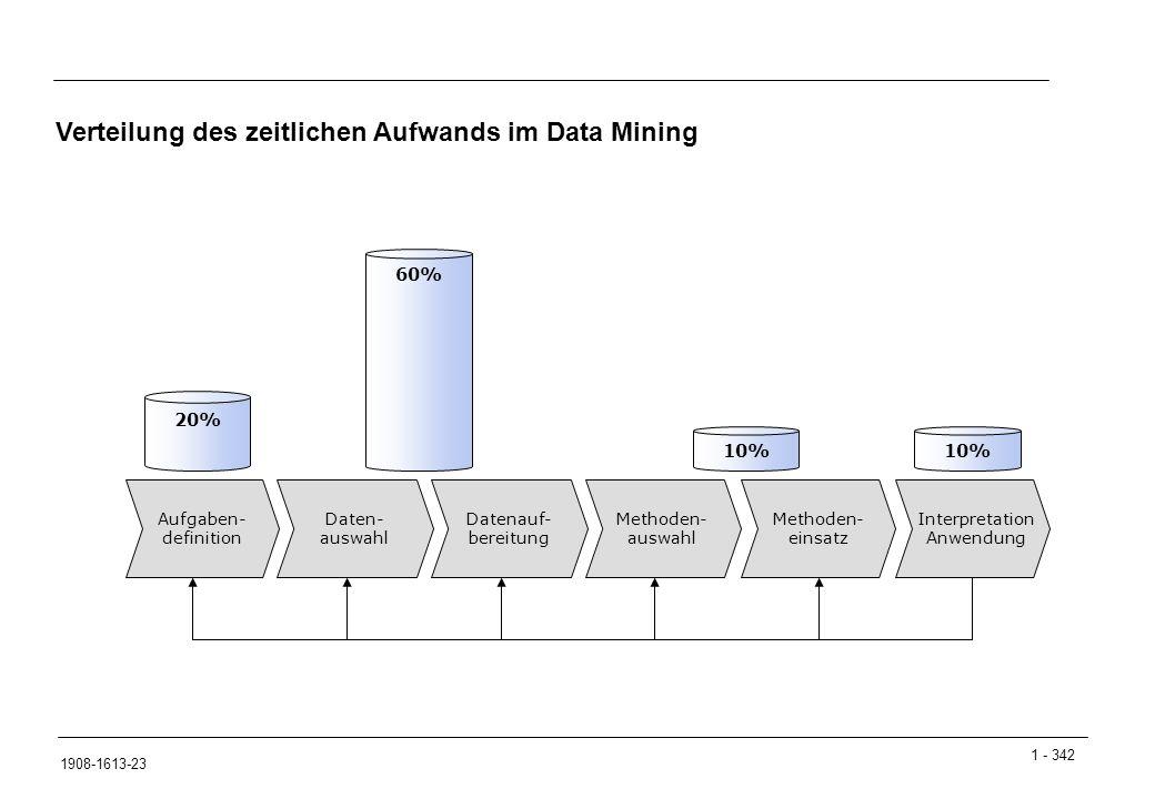 1 - 342 1908-1613-23 Verteilung des zeitlichen Aufwands im Data Mining Aufgaben- definition Daten- auswahl Datenauf- bereitung Methoden- auswahl Methoden- einsatz Interpretation Anwendung 20% 60% 10%