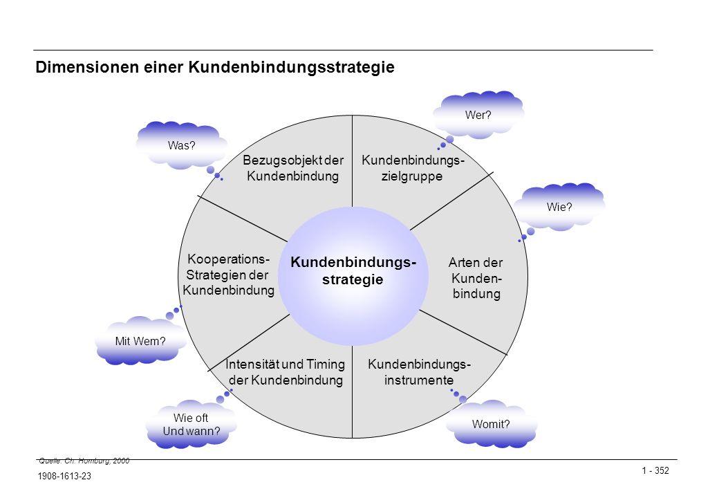1 - 352 1908-1613-23 Dimensionen einer Kundenbindungsstrategie Quelle: Ch.