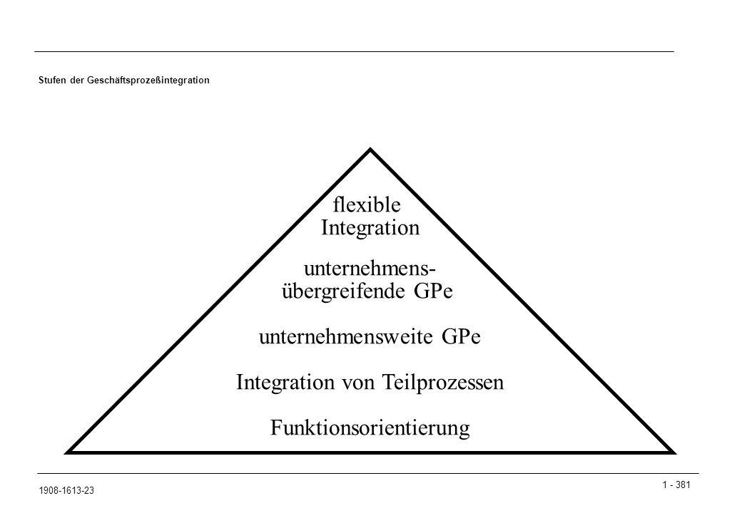 1 - 381 1908-1613-23 Stufen der Geschäftsprozeßintegration flexible Integration unternehmens- übergreifende GPe unternehmensweite GPe Integration von