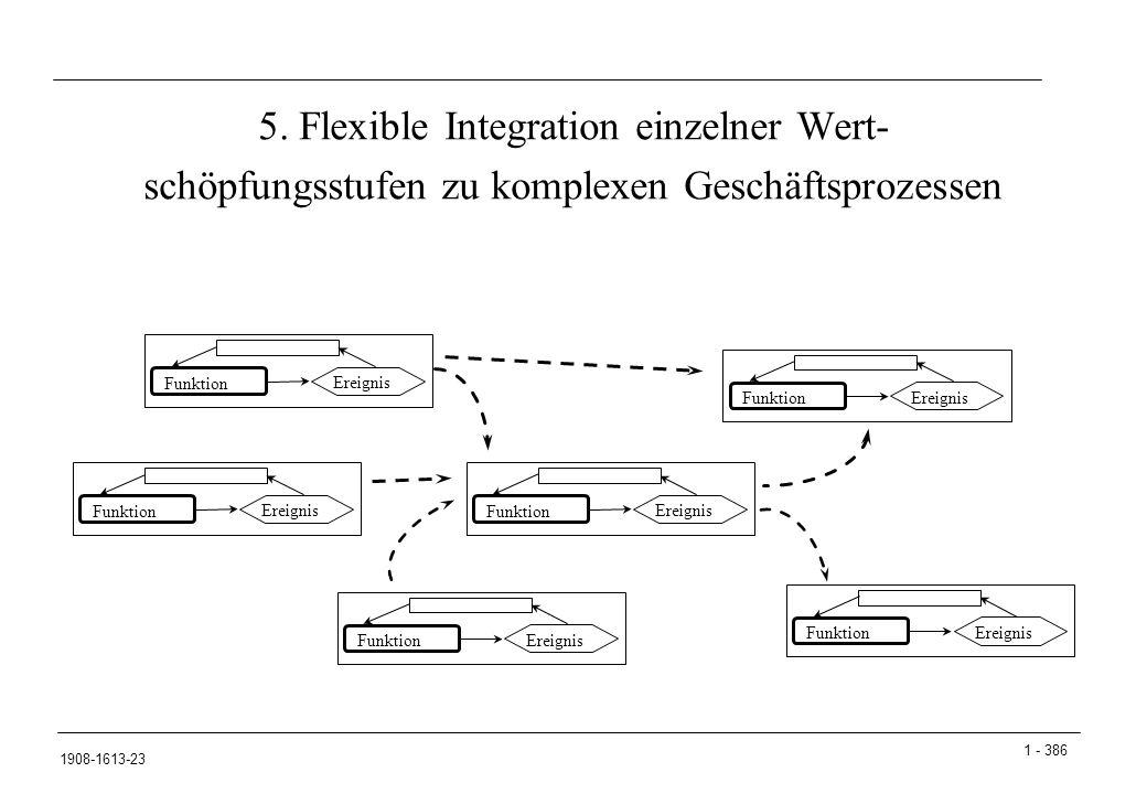 1 - 386 1908-1613-23 5. Flexible Integration einzelner Wert- schöpfungsstufen zu komplexen Geschäftsprozessen Funktion Ereignis Funktion Ereignis Funk