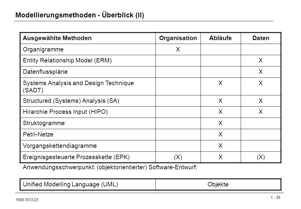 1 - 39 1908-1613-23 Modellierungsmethoden - Überblick (II) Ausgewählte MethodenOrganisationAbläufeDaten OrganigrammeX Entity Relationship Model (ERM)X DatenflusspläneX Systems Analysis and Design Technique (SADT) XX Structured (Systems) Analysis (SA)XX Hirarchie Process Input (HIPO)XX StruktogrammeX Petri-NetzeX VorgangskettendiagrammeX Ereignisgesteuerte Prozesskette (EPK)(X)X Unified Modelling Language (UML)Objekte Anwendungsschwerpunkt: (objektorientierter) Software-Entwurf: