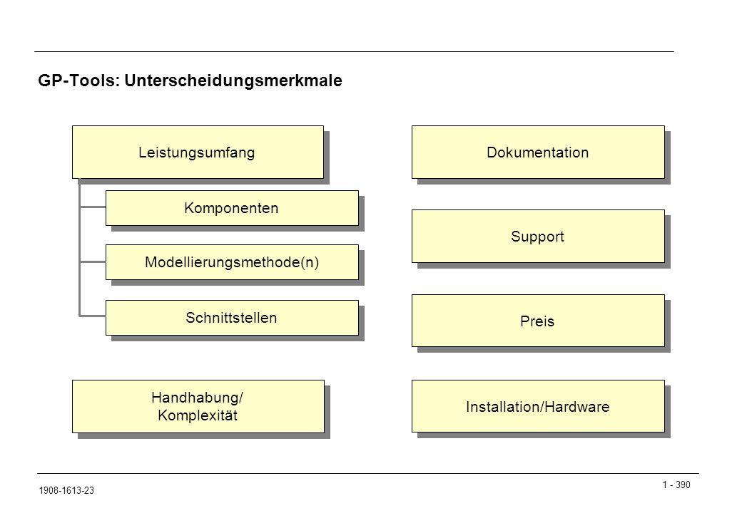1 - 390 1908-1613-23 Leistungsumfang GP-Tools: Unterscheidungsmerkmale Komponenten Handhabung/ Komplexität Handhabung/ Komplexität Dokumentation Preis