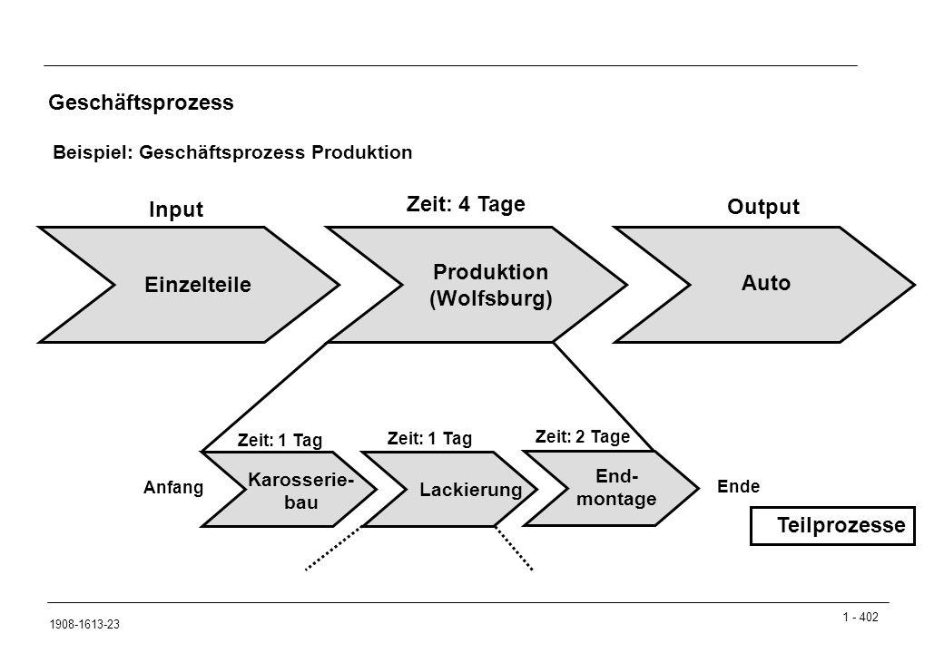 1 - 402 1908-1613-23 Geschäftsprozess Beispiel: Geschäftsprozess Produktion Produktion (Wolfsburg) Einzelteile Auto Input Output Karosserie- bau Lacki
