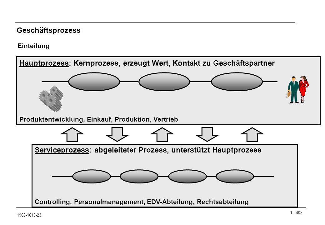 1 - 403 1908-1613-23 Geschäftsprozess Einteilung Hauptprozess: Kernprozess, erzeugt Wert, Kontakt zu Geschäftspartner Produktentwicklung, Einkauf, Pro