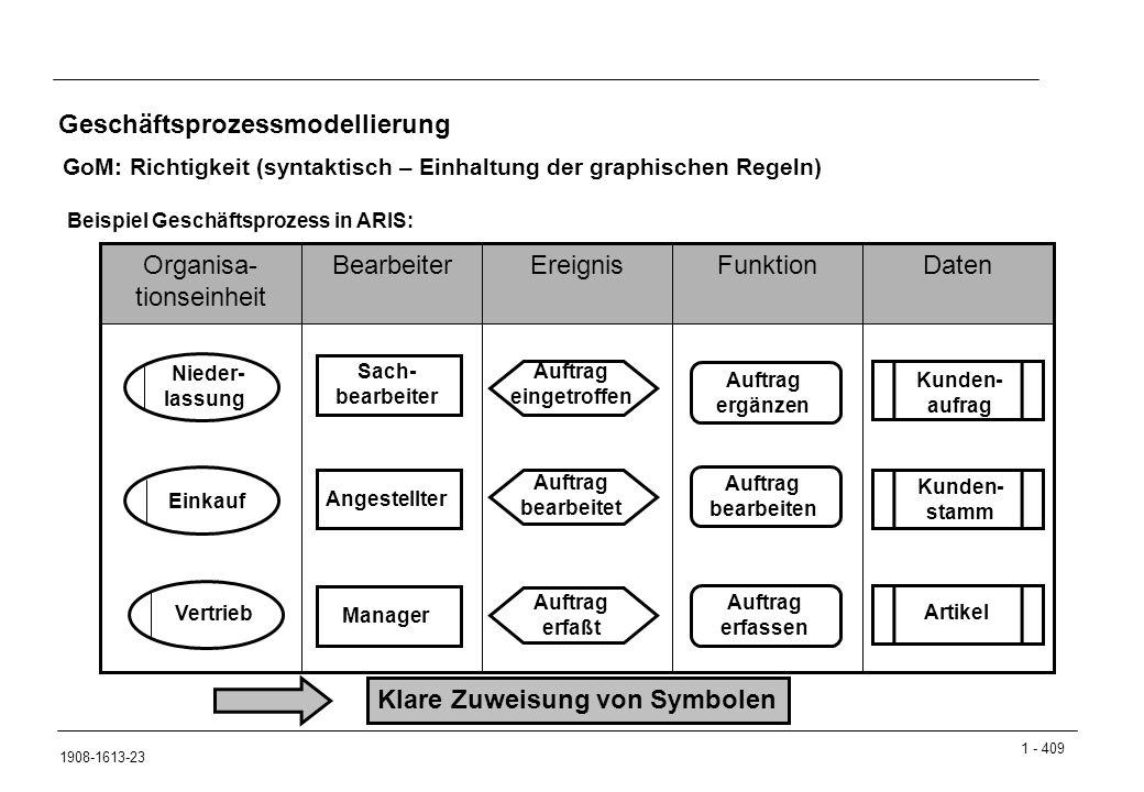 1 - 409 1908-1613-23 Geschäftsprozessmodellierung GoM: Richtigkeit (syntaktisch – Einhaltung der graphischen Regeln) Beispiel Geschäftsprozess in ARIS