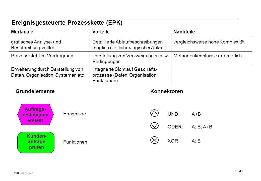 1 - 41 1908-1613-23 Ereignisgesteuerte Prozesskette (EPK) Grundelemente MerkmaleVorteileNachteile grafisches Analyse- und Beschreibungsmittel Detaillierte Ablaufbeschreibungen möglich (zeitlicher/logischer Ablauf) vergleichsweise hohe Komplexität Prozess steht im VordergrundDarstellung von Verzweigungen bzw.