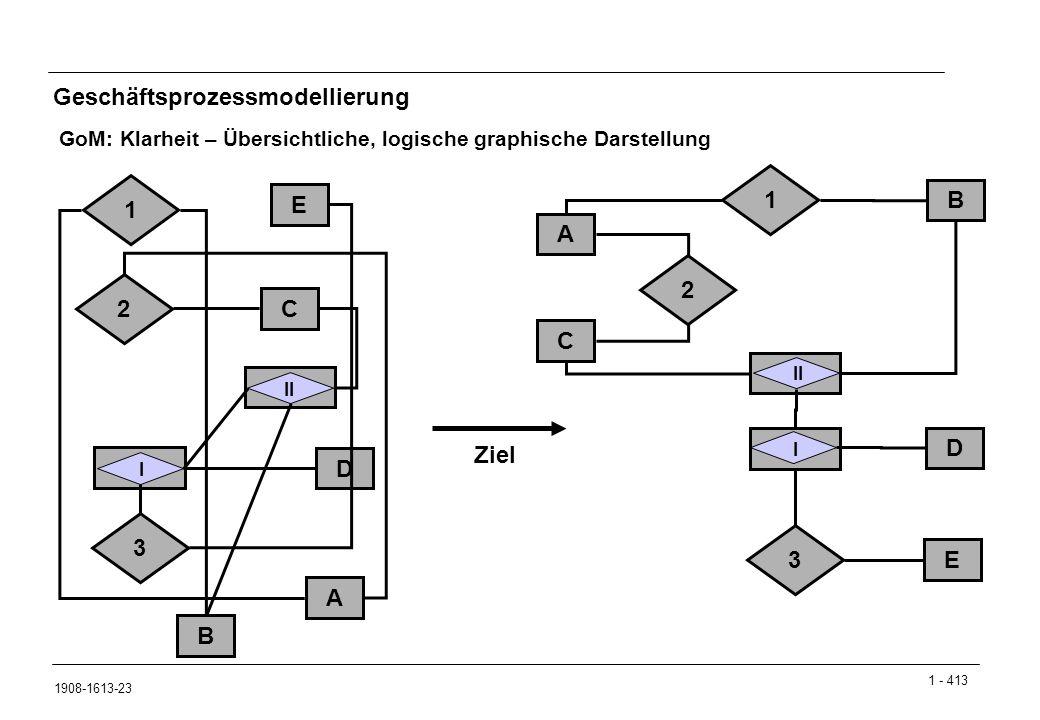 1 - 413 1908-1613-23 Geschäftsprozessmodellierung GoM: Klarheit – Übersichtliche, logische graphische Darstellung E C D B A C A E D B 1 2 3 1 2 3 II I