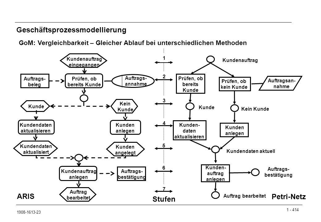 1 - 414 1908-1613-23 Geschäftsprozessmodellierung GoM: Vergleichbarkeit – Gleicher Ablauf bei unterschiedlichen Methoden Auftrags- beleg Prüfen, ob ke