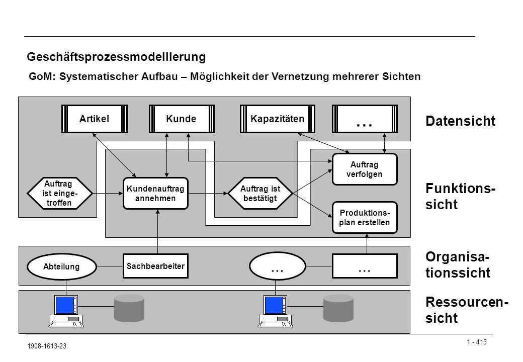 1 - 415 1908-1613-23 Geschäftsprozessmodellierung GoM: Systematischer Aufbau – Möglichkeit der Vernetzung mehrerer Sichten Datensicht Funktions- sicht