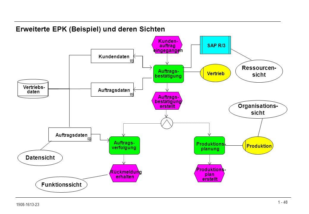 1 - 48 1908-1613-23 Erweiterte EPK (Beispiel) und deren Sichten Kunden- auftrag eingegangen Auftrags- bestätigung Auftrags- bestätigung erstellt Auftrags- verfolgung Produktions- planung Rückmeldung erhalten Produktions- plan erstellt SAP R/3 Auftragsdaten KundendatenAuftragsdaten Vertrieb Produktion Vertriebs- daten Datensicht Funktionssicht Ressourcen- sicht Organisations- sicht