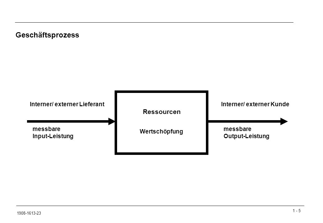 1 - 5 1908-1613-23 Wertschöpfung Ressourcen messbare Input-Leistung messbare Output-Leistung Interner/ externer LieferantInterner/ externer Kunde Geschäftsprozess