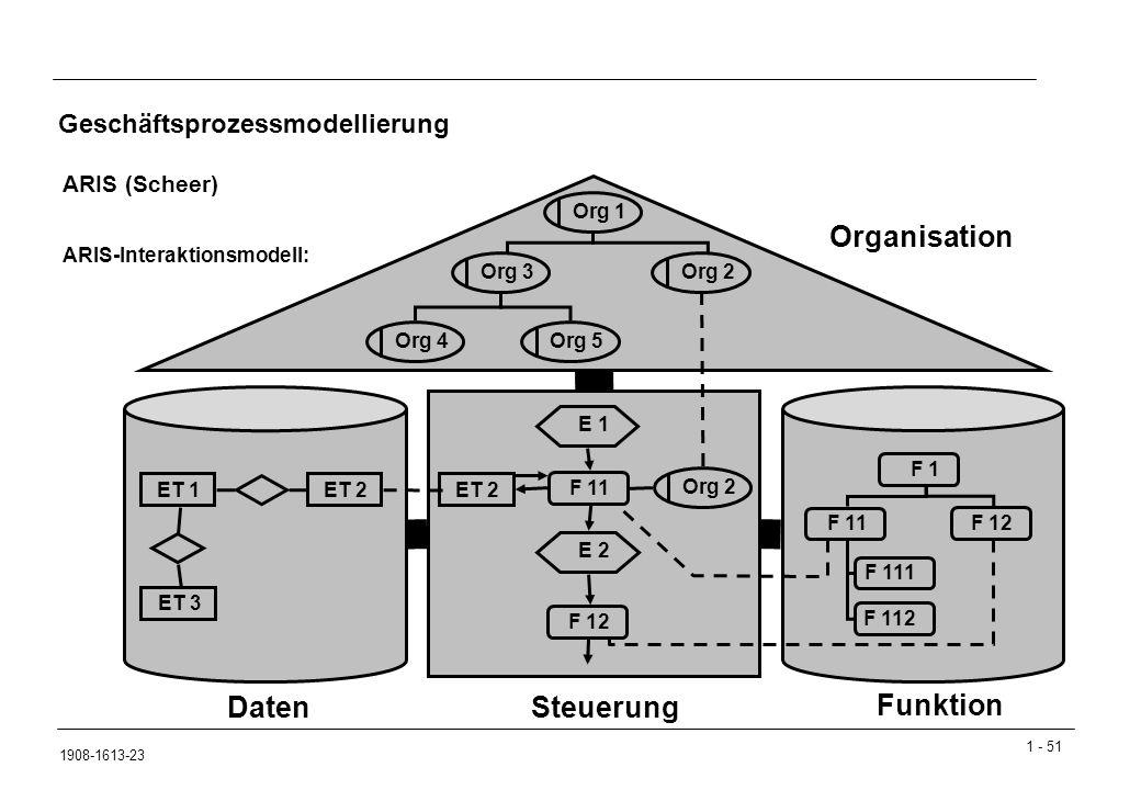 1 - 51 1908-1613-23 Geschäftsprozessmodellierung ARIS (Scheer) ARIS-Interaktionsmodell: Daten Funktion Steuerung Organisation Org 2 ET 2 E 2 F 11 ET 3 ET 1 ET 2 F 1 F 11 F 12 F 111 F 112 F 12 E 1 Org 2Org 3Org 1Org 4Org 5
