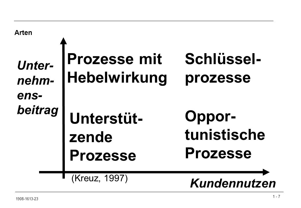 1 - 7 1908-1613-23 (Kreuz, 1997) Unterstüt- zende Prozesse Prozesse mit Hebelwirkung Schlüssel- prozesse Oppor- tunistische Prozesse Unter- nehm- ens- beitrag Kundennutzen Arten