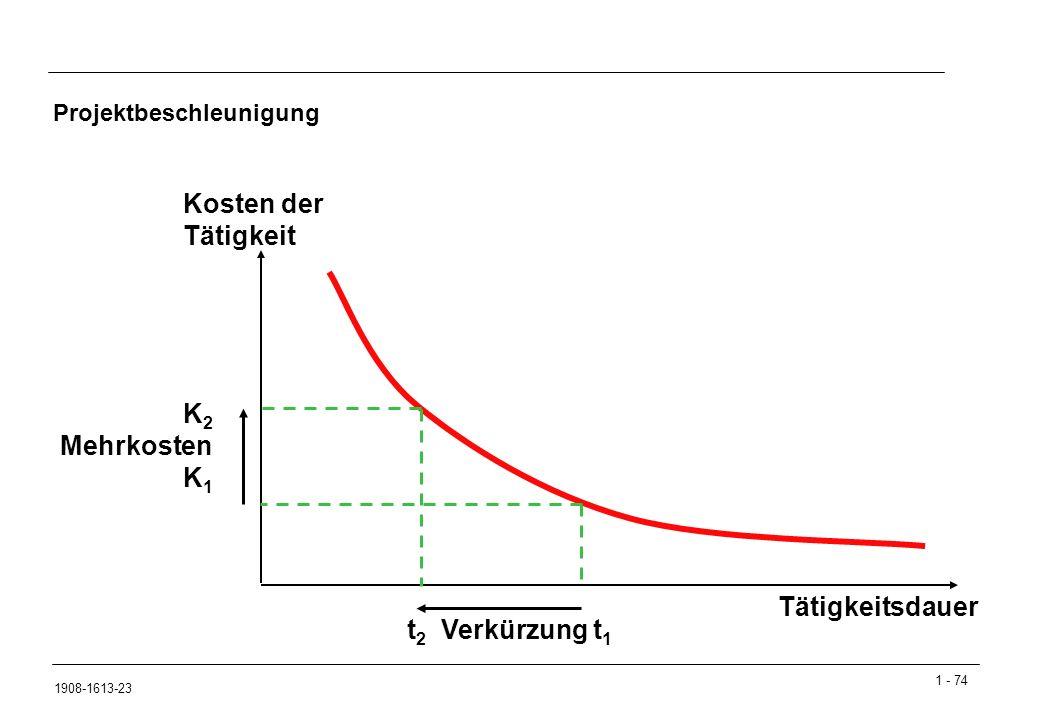 1 - 74 1908-1613-23 Projektbeschleunigung Kosten der Tätigkeit Tätigkeitsdauer K 2 Mehrkosten K 1 t 2 Verkürzung t 1