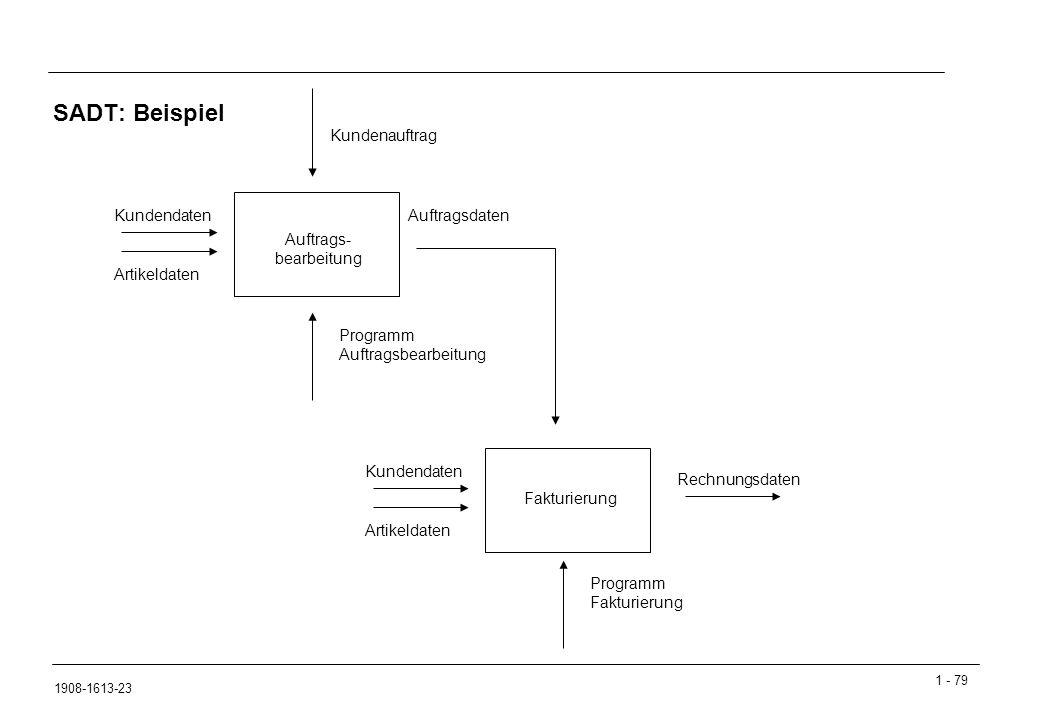 1 - 79 1908-1613-23 SADT: Beispiel KundendatenAuftragsdaten Kundenauftrag Programm Auftragsbearbeitung Auftrags- bearbeitung Artikeldaten Kundendaten Fakturierung Artikeldaten Programm Fakturierung Rechnungsdaten