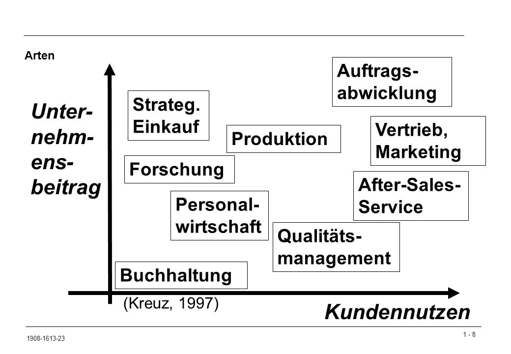 1 - 259 1908-1613-23 Prozesskostenrechnung Schritte: Identifizierung von Aktivitäten und ihrer kostentreibenden Faktoren (Beispiel: Kostenstelle Einkauf)