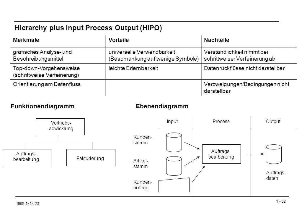 1 - 82 1908-1613-23 Hierarchy plus Input Process Output (HIPO) Funktionendiagramm MerkmaleVorteileNachteile grafisches Analyse- und Beschreibungsmittel universelle Verwendbarkeit (Beschränkung auf wenige Symbole) Verständlichkeit nimmt bei schrittweiser Verfeinerung ab Top-down-Vorgehensweise (schrittweise Verfeinerung) leichte ErlernbarkeitDatenrückflüsse nicht darstellbar Orientierung am DatenflussVerzweigungen/Bedingungen nicht darstellbar Vertriebs- abwicklung Auftrags- bearbeitung Fakturierung Ebenendiagramm InputProcessOutput Auftrags- bearbeitung Kunden- stamm Artikel- stamm Kunden- auftrag Auftrags- daten