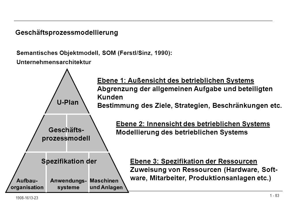 1 - 83 1908-1613-23 Geschäftsprozessmodellierung Semantisches Objektmodell, SOM (Ferstl/Sinz, 1990): Unternehmensarchitektur U-Plan Geschäfts- prozessmodell Spezifikation der Ebene 1: Außensicht des betrieblichen Systems Abgrenzung der allgemeinen Aufgabe und beteiligten Kunden Bestimmung des Ziele, Strategien, Beschränkungen etc.