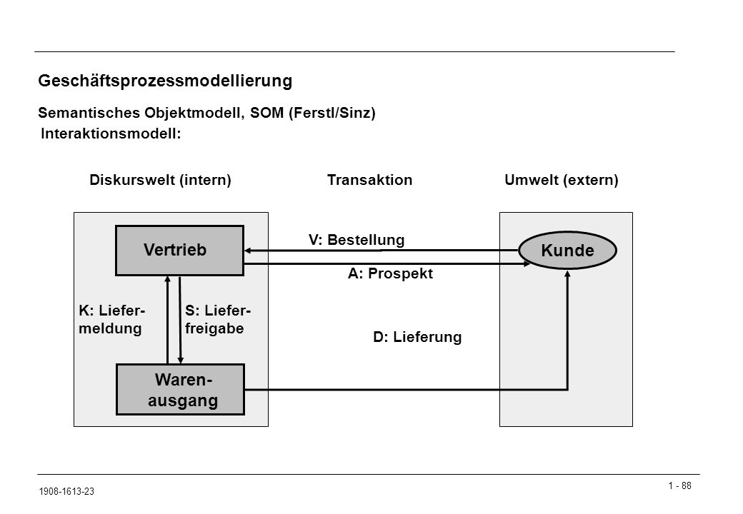 1 - 88 1908-1613-23 Geschäftsprozessmodellierung Semantisches Objektmodell, SOM (Ferstl/Sinz) Interaktionsmodell: Vertrieb V: Bestellung A: Prospekt D: Lieferung Kunde Diskurswelt (intern)Umwelt (extern) Waren- ausgang S: Liefer- freigabe K: Liefer- meldung Transaktion