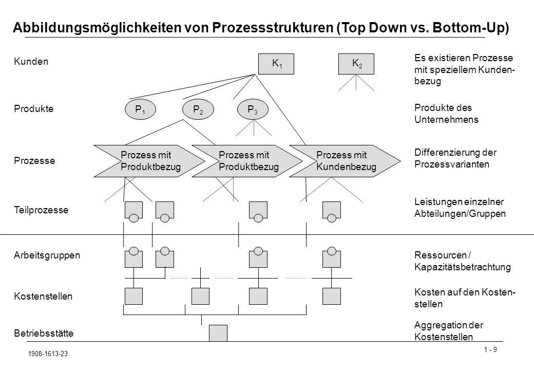 1 - 9 1908-1613-23 Kunden Produkte Prozesse Teilprozesse Prozess mit Produktbezug K1K1 K2K2 P1P1 Prozess mit Produktbezug Prozess mit Kundenbezug P2P2 P3P3 Es existieren Prozesse mit speziellem Kunden- bezug Produkte des Unternehmens Differenzierung der Prozessvarianten Leistungen einzelner Abteilungen/Gruppen Arbeitsgruppen Kostenstellen Betriebsstätte Ressourcen / Kapazitätsbetrachtung Kosten auf den Kosten- stellen Abbildungsmöglichkeiten von Prozessstrukturen (Top Down vs.