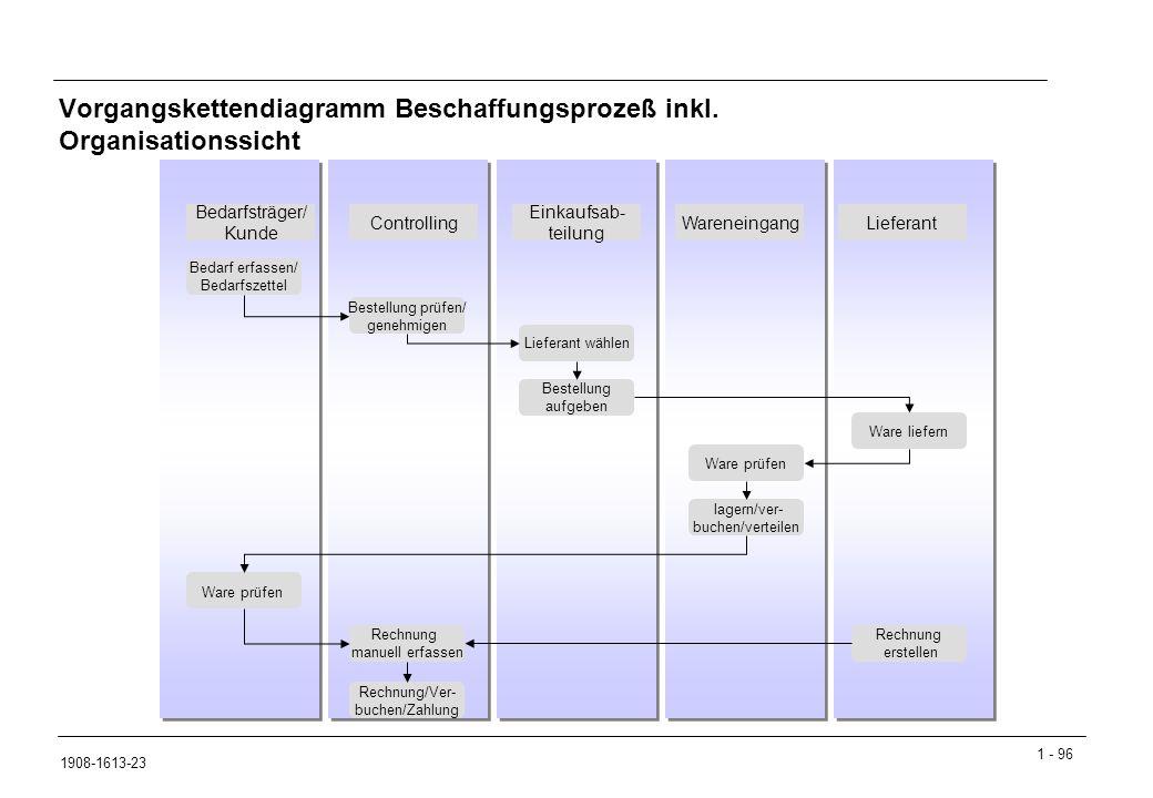 1 - 96 1908-1613-23 Vorgangskettendiagramm Beschaffungsprozeß inkl.
