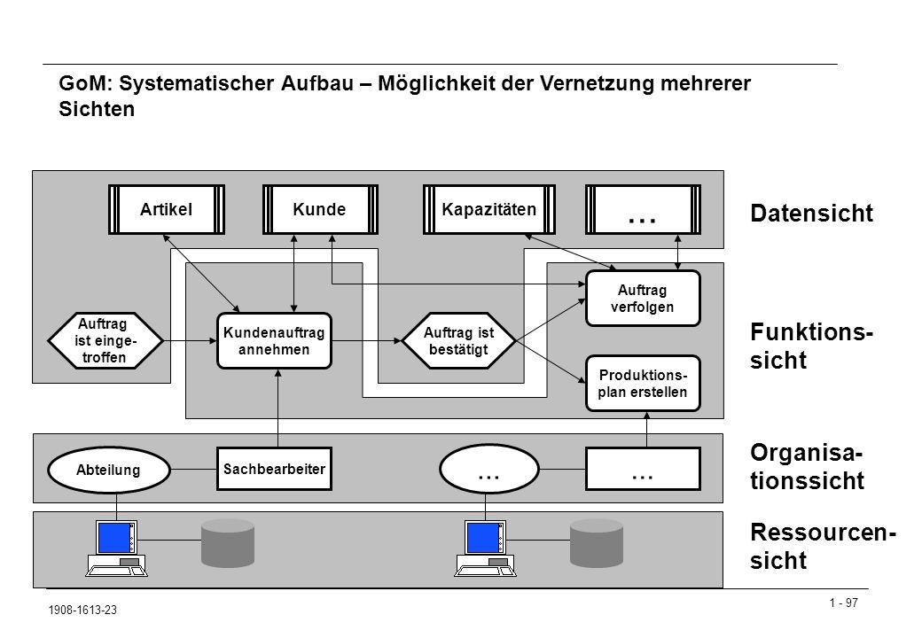 1 - 97 1908-1613-23 Datensicht Funktions- sicht Organisa- tionssicht Ressourcen- sicht Auftrag ist einge- troffen Kundenauftrag annehmen Auftrag ist bestätigt Produktions- plan erstellen Auftrag verfolgen Abteilung Sachbearbeiter...