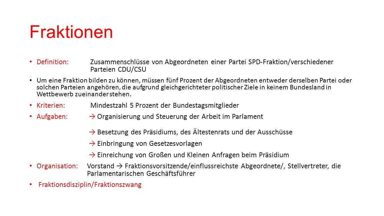 Fraktionen Definition: Zusammenschlüsse von Abgeordneten einer Partei SPD-Fraktion/verschiedener Parteien CDU/CSU Um eine Fraktion bilden zu können, müssen fünf Prozent der Abgeordneten entweder derselben Partei oder solchen Parteien angehören, die aufgrund gleichgerichteter politischer Ziele in keinem Bundesland in Wettbewerb zueinander stehen.