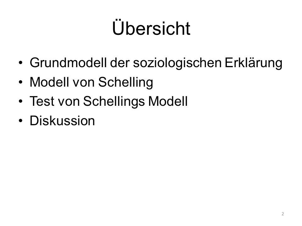 Übersicht Grundmodell der soziologischen Erklärung Modell von Schelling Test von Schellings Modell Diskussion 2