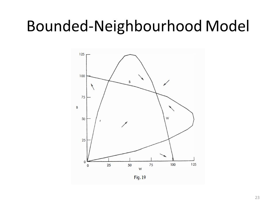 Bounded-Neighbourhood Model 23