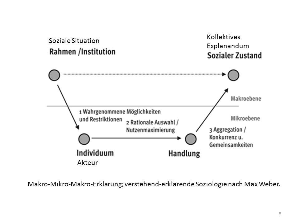 Soziale Situation Kollektives Explanandum Akteur Makro-Mikro-Makro-Erklärung; verstehend-erklärende Soziologie nach Max Weber.