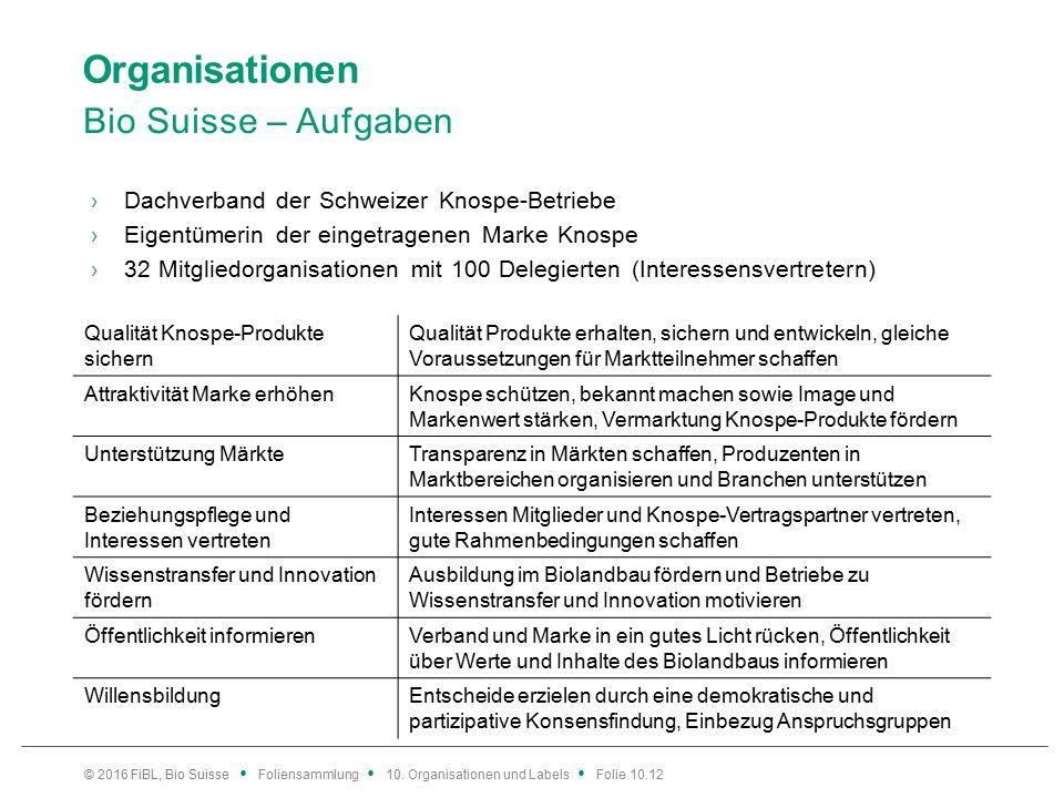 Organisationen Bio Suisse – Aufgaben ›Dachverband der Schweizer Knospe-Betriebe ›Eigentümerin der eingetragenen Marke Knospe ›32 Mitgliedorganisationen mit 100 Delegierten (Interessensvertretern) © 2016 FiBL, Bio Suisse Foliensammlung 10.