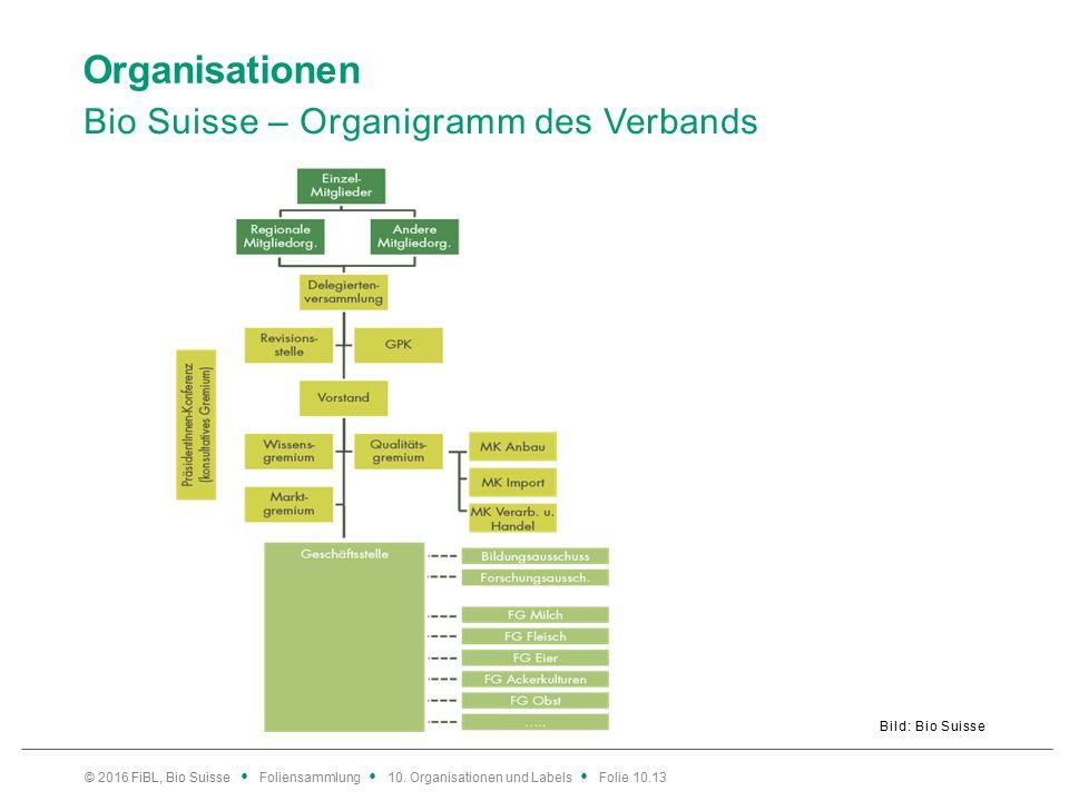 Organisationen Bio Suisse – Organigramm des Verbands Bild: Bio Suisse © 2016 FiBL, Bio Suisse Foliensammlung 10.