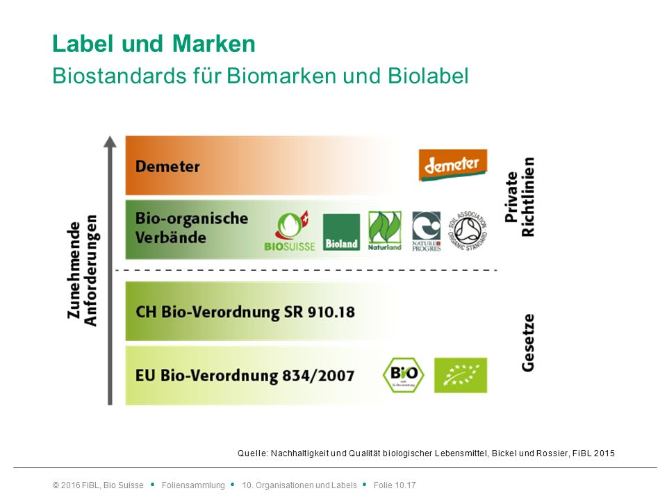 Label und Marken Biostandards für Biomarken und Biolabel Quelle: Nachhaltigkeit und Qualität biologischer Lebensmittel, Bickel und Rossier, FiBL 2015 © 2016 FiBL, Bio Suisse Foliensammlung 10.