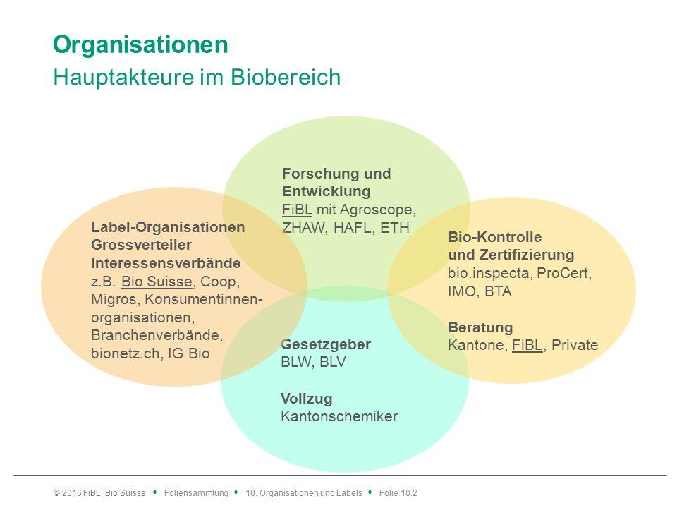 Organisationen Hauptakteure im Biobereich © 2016 FiBL, Bio Suisse Foliensammlung 10.