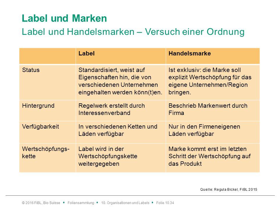 Label und Marken Label und Handelsmarken – Versuch einer Ordnung Quelle: Regula Bickel, FiBL 2015 © 2016 FiBL, Bio Suisse Foliensammlung 10.