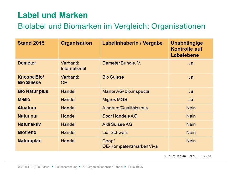 Label und Marken Biolabel und Biomarken im Vergleich: Organisationen Quelle: Regula Bickel, FiBL 2015 © 2016 FiBL, Bio Suisse Foliensammlung 10.