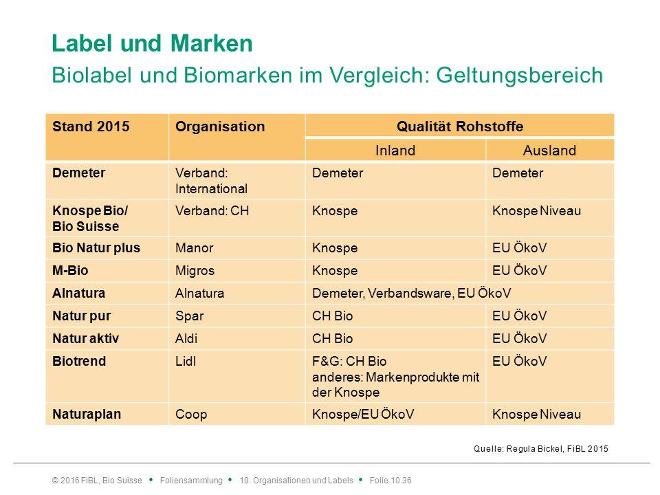 Label und Marken Biolabel und Biomarken im Vergleich: Geltungsbereich Quelle: Regula Bickel, FiBL 2015 © 2016 FiBL, Bio Suisse Foliensammlung 10.