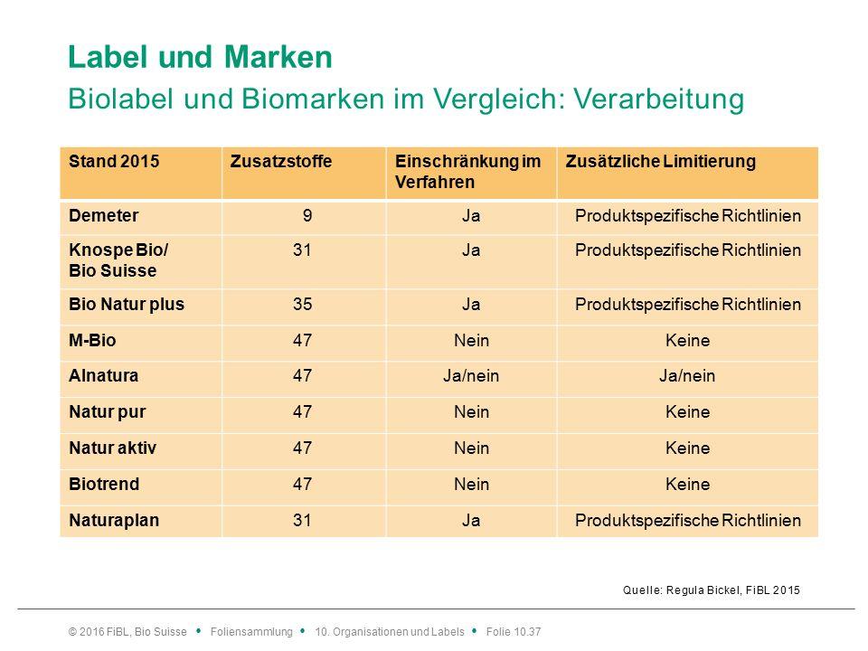 Label und Marken Biolabel und Biomarken im Vergleich: Verarbeitung Quelle: Regula Bickel, FiBL 2015 © 2016 FiBL, Bio Suisse Foliensammlung 10.