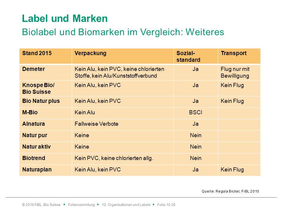 Label und Marken Biolabel und Biomarken im Vergleich: Weiteres Quelle: Regula Bickel, FiBL 2015 © 2016 FiBL, Bio Suisse Foliensammlung 10.