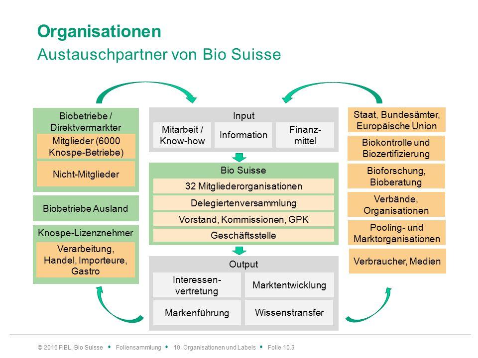 Organisationen Austauschpartner von Bio Suisse © 2016 FiBL, Bio Suisse Foliensammlung 10.