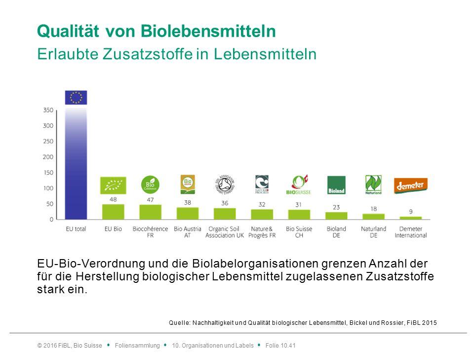 Qualität von Biolebensmitteln Erlaubte Zusatzstoffe in Lebensmitteln Quelle: Nachhaltigkeit und Qualität biologischer Lebensmittel, Bickel und Rossier, FiBL 2015 EU-Bio-Verordnung und die Biolabelorganisationen grenzen Anzahl der für die Herstellung biologischer Lebensmittel zugelassenen Zusatzstoffe stark ein.