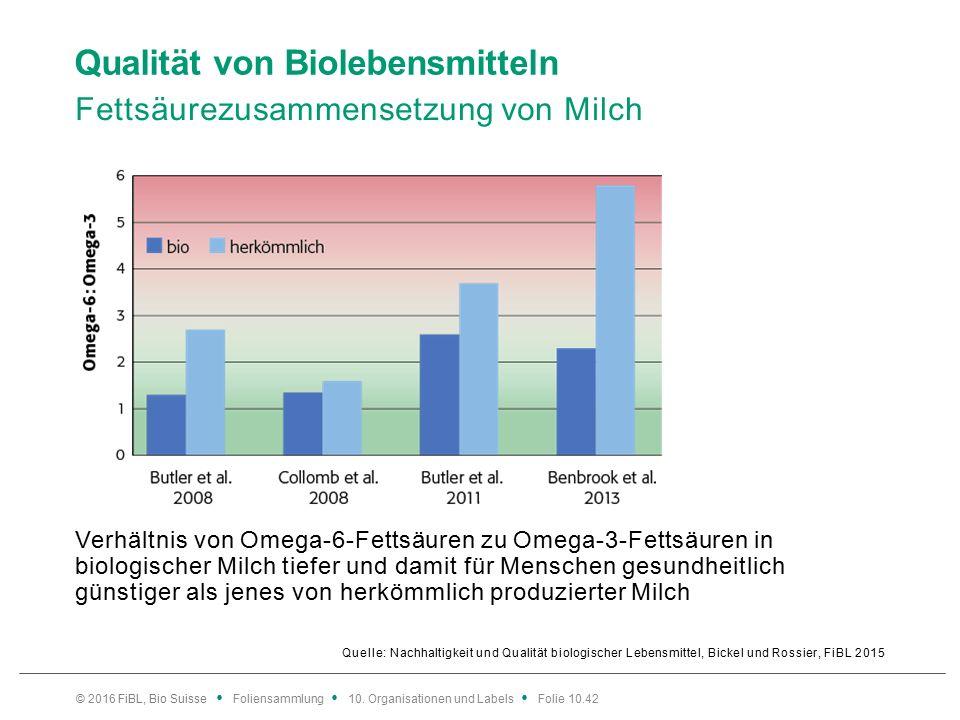 Qualität von Biolebensmitteln Fettsäurezusammensetzung von Milch Quelle: Nachhaltigkeit und Qualität biologischer Lebensmittel, Bickel und Rossier, FiBL 2015 Verhältnis von Omega-6-Fettsäuren zu Omega-3-Fettsäuren in biologischer Milch tiefer und damit für Menschen gesundheitlich günstiger als jenes von herkömmlich produzierter Milch © 2016 FiBL, Bio Suisse Foliensammlung 10.
