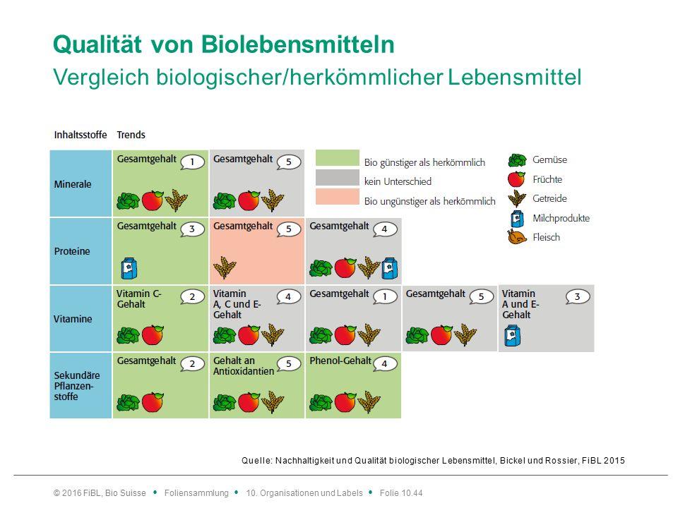 Qualität von Biolebensmitteln Vergleich biologischer/herkömmlicher Lebensmittel Quelle: Nachhaltigkeit und Qualität biologischer Lebensmittel, Bickel und Rossier, FiBL 2015 © 2016 FiBL, Bio Suisse Foliensammlung 10.