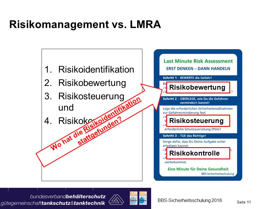 Risikomanagement vs. LMRA 1.Risikoidentifikation 2.Risikobewertung 3.Risikosteuerung und 4.Risikokontrolle Risikobewertung Risikosteuerung Risikokontr
