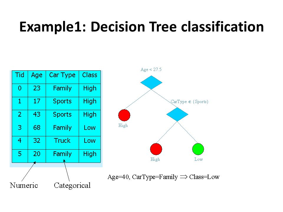 Example1: Decision Tree classification