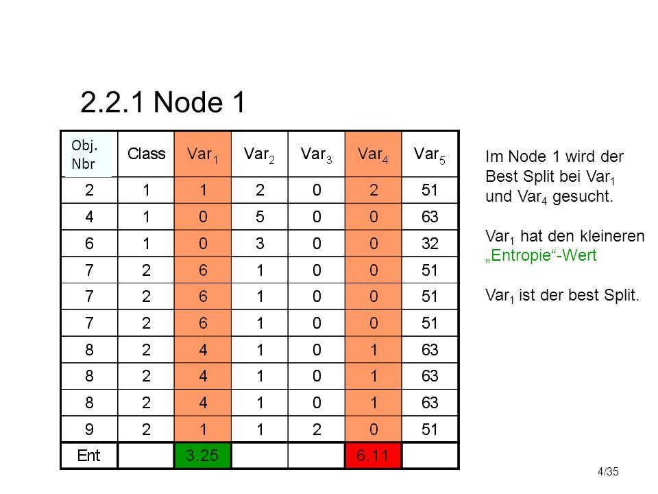"""4/35 2.2.1 Node 1 Im Node 1 wird der Best Split bei Var 1 und Var 4 gesucht. Var 1 hat den kleineren """"Entropie""""-Wert Var 1 ist der best Split. Obj. Nb"""